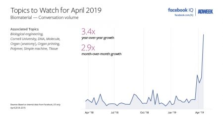 Facebook Users Talked Up Biomaterial in April, According to Facebook IQ – Adweek