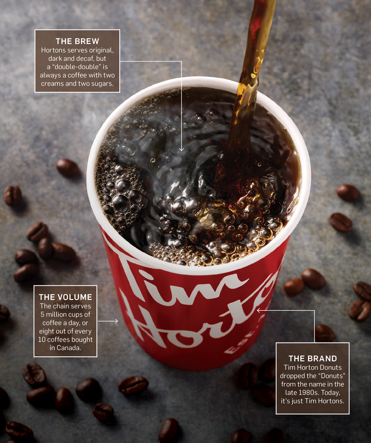 How Tim Hortons Became Synonymous With Canada – Adweek