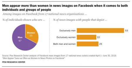 Men Outnumber Women by Far in News Photos Posted to Facebook – Adweek