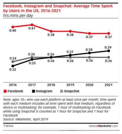 People Are Spending More Time on Instagram, at the Expense of Facebook and Snapchat – Adweek