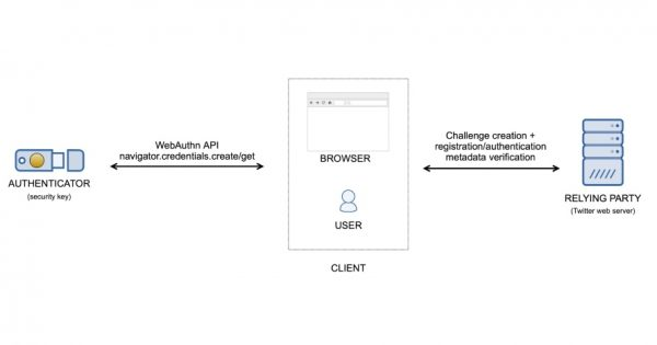 Twitter's Two-Factor Authentication Now Uses the FIDO2 WebAuthn Protocol by Default – Adweek