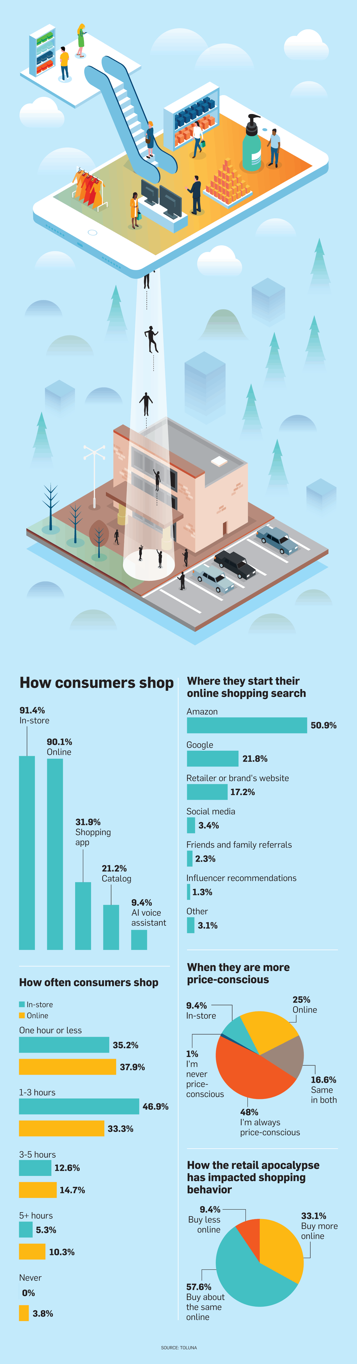 Over Half of Consumers Start Their Online Shopping on Amazon – Adweek