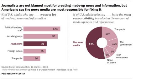 Study Says Half of Americans Think Made-Up News Is a Problem for Journalists to Solve – Adweek