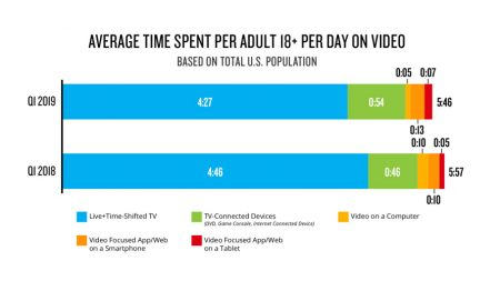 Most Users Know What They Want to Watch on Streaming Services, Report Finds – Adweek