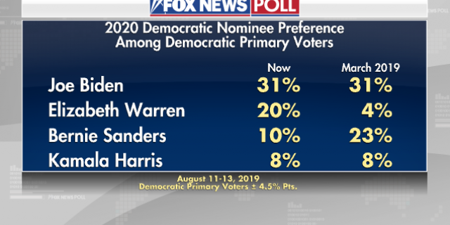 Fox News Poll: Biden still leads Democratic race, Warren climbs into second