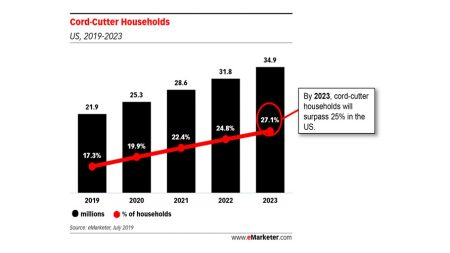 Nearly 25% of US Households Will Be Cord-Cutters by 2022, According to EMarketer – Adweek