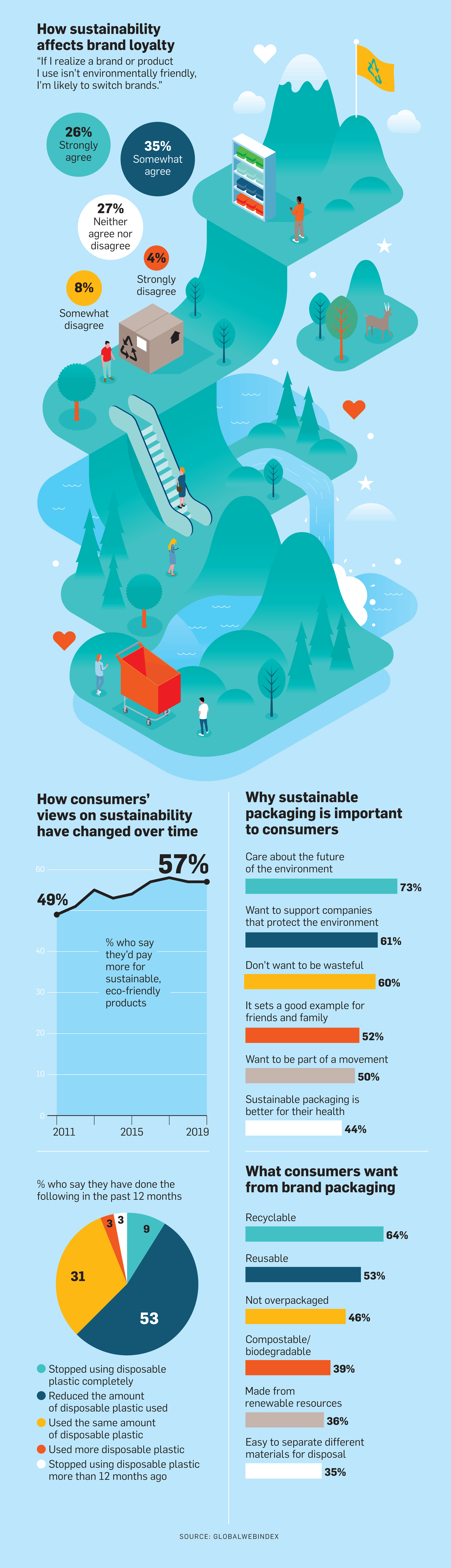 Over Half of Consumers Would Pay More for Sustainable Products – Adweek