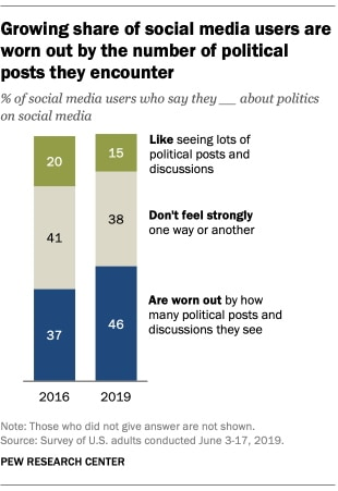 Social Media Users Are Just Plain 'Worn Out' by Political Posts and Discussions – Adweek