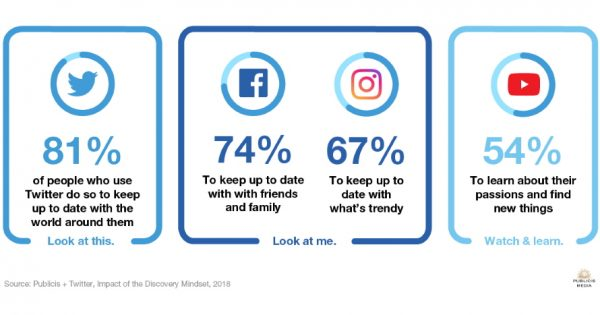 A Study With Publicis Media Finds That Twitter Is a 'Look at This' Destination – Adweek