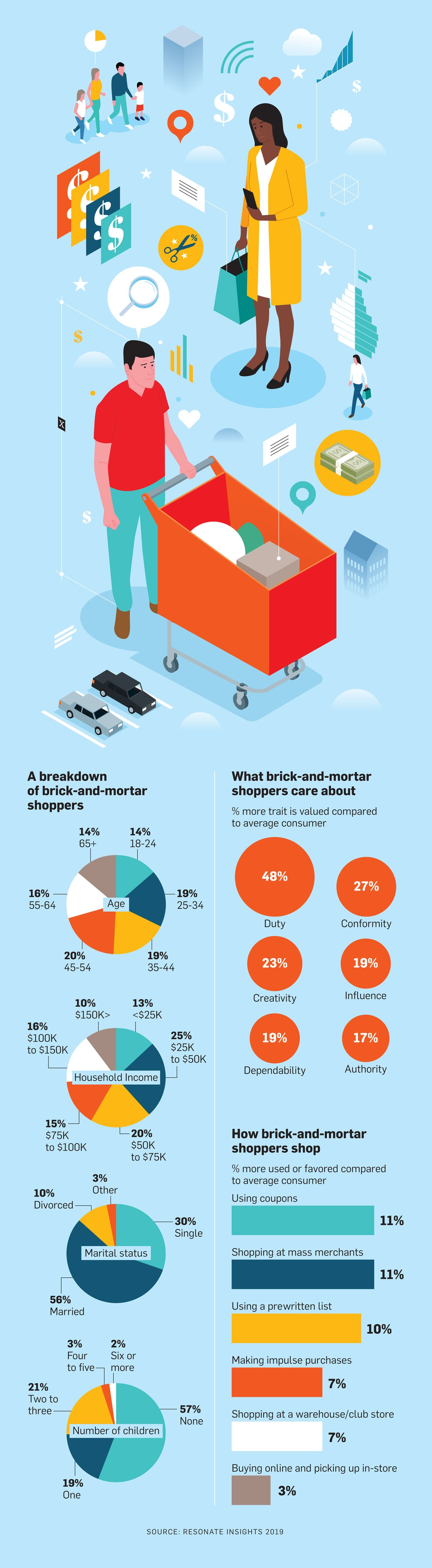 What Brick-and-Mortar Shoppers Care About Most – Adweek