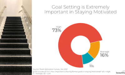 4 Steps on How to Demystify Goal Setting